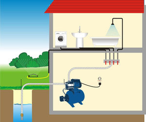 Водоснабжение частного дома под ключ